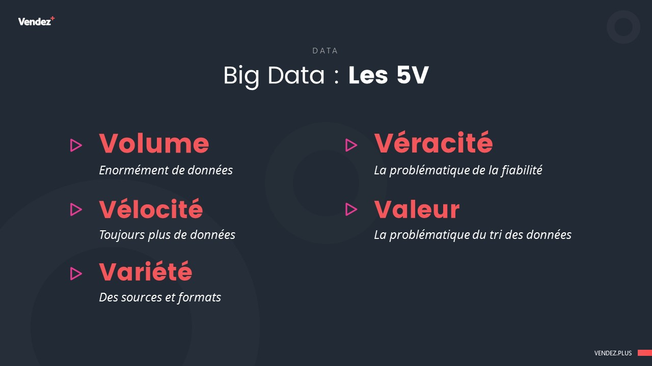 Les 5V des Big Data