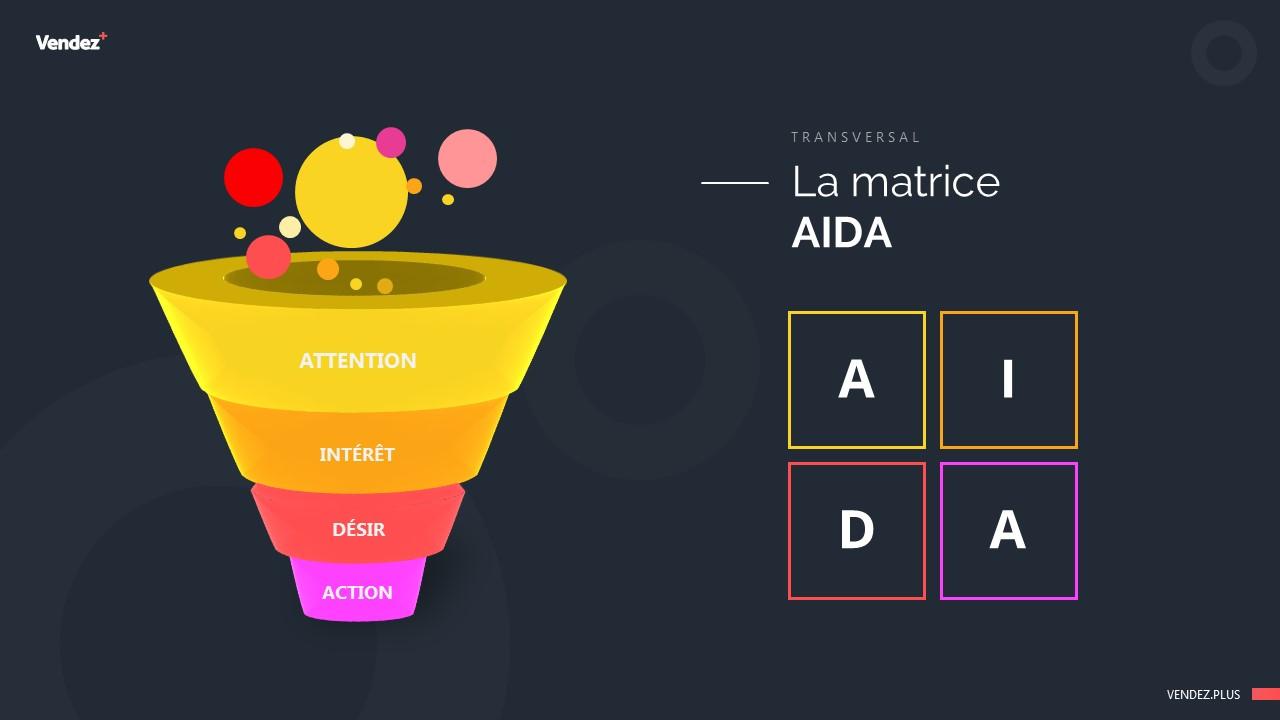 La matrice AIDA