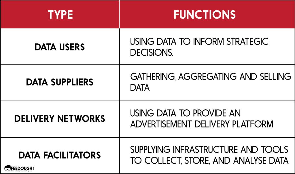 Modèle économique data