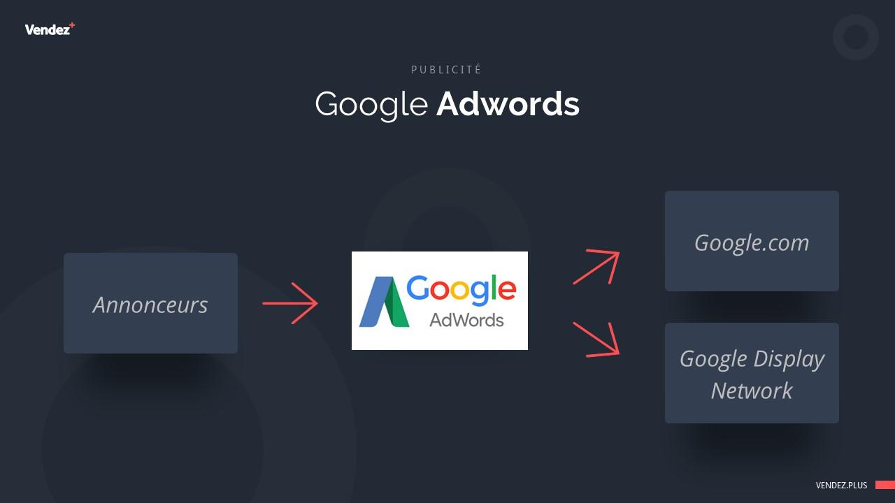 C'est quoi Google Adwords