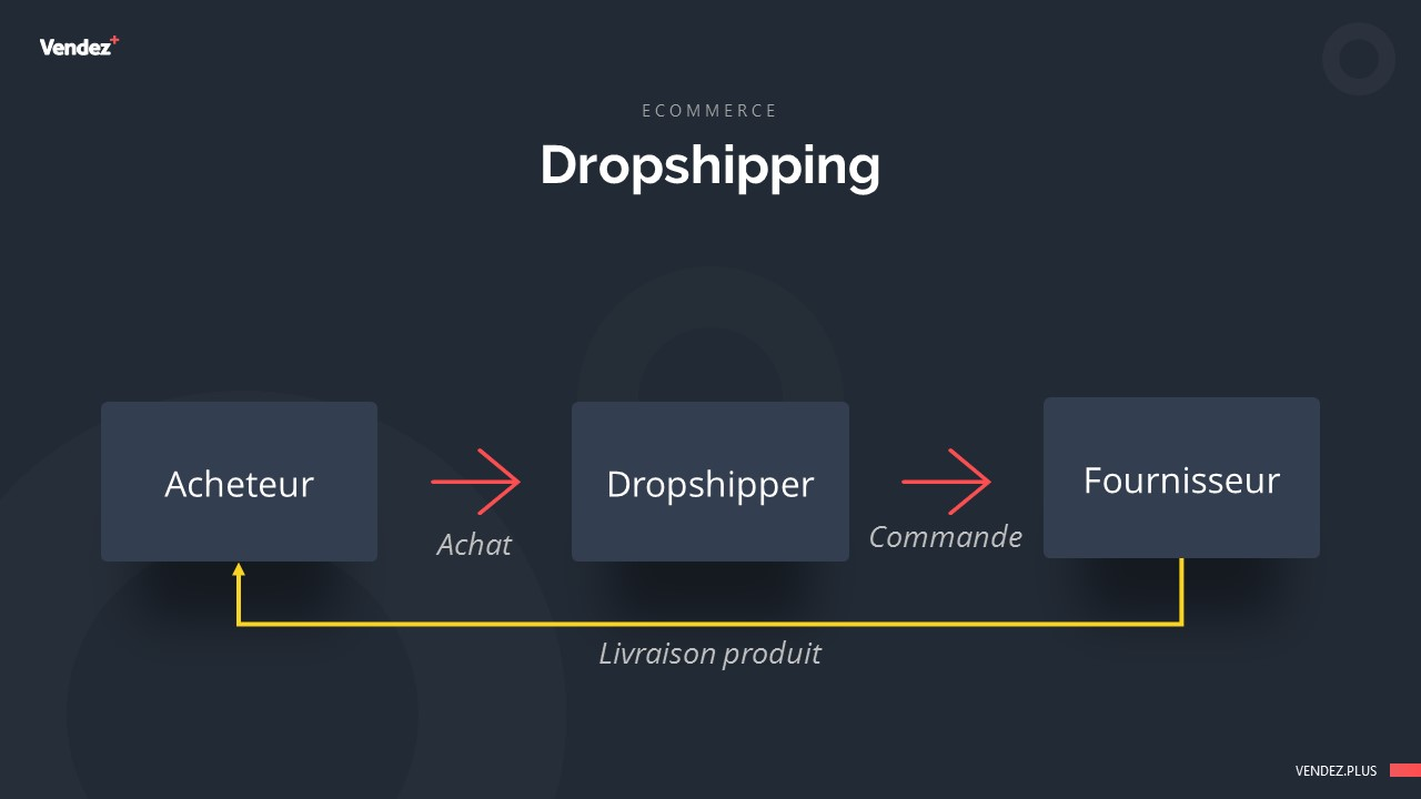 Le fonctionnement du dropshipping