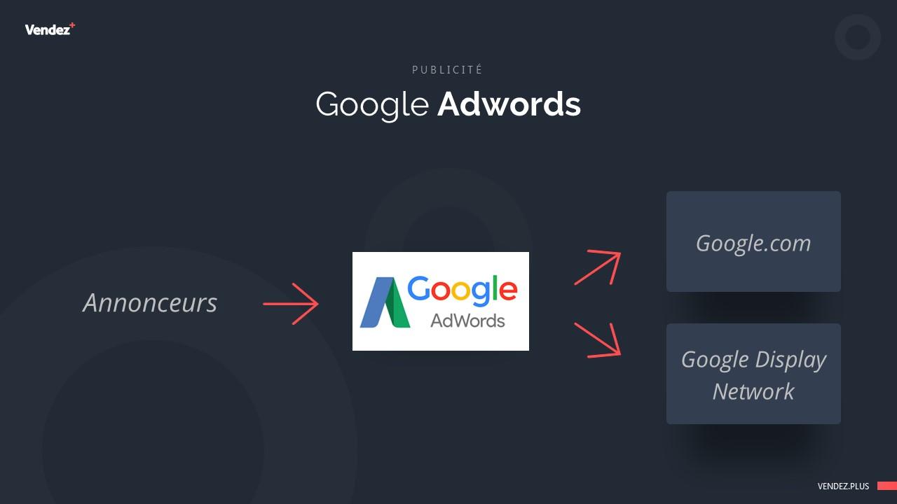 Google Adwords - Illustration