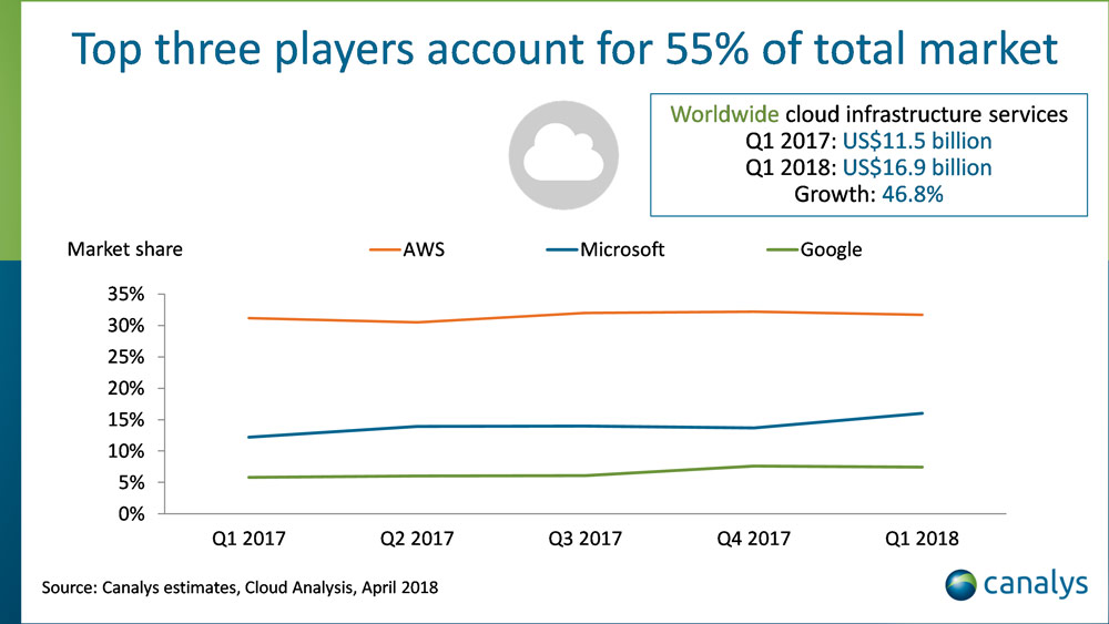 Parts de marché cloud en 2018