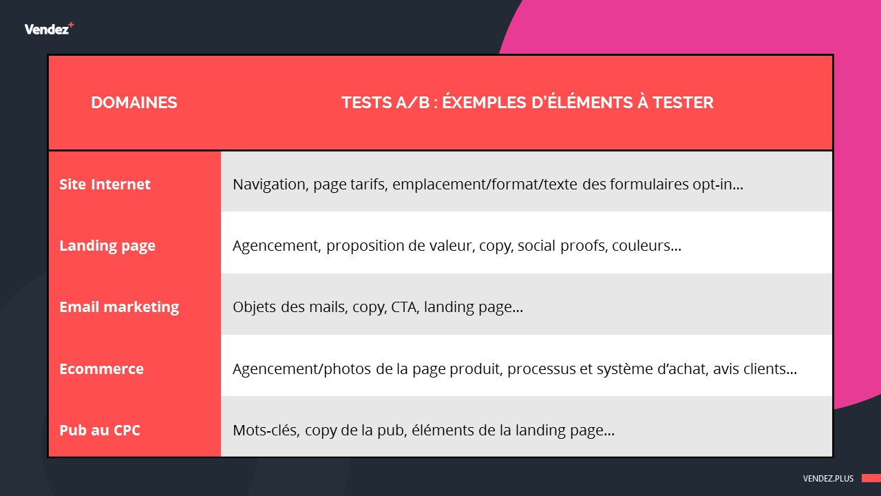 Exemples d'éléments à tester - Tests A/B