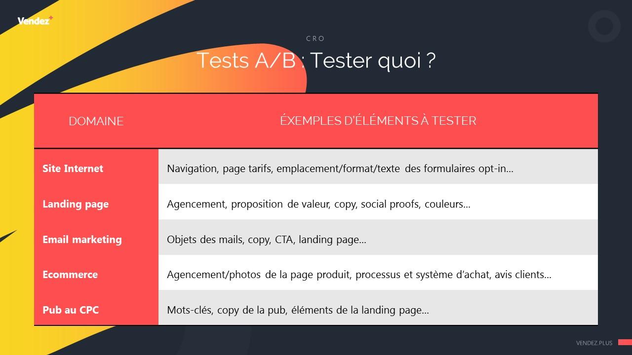 Exemples d'éléments à tester en Test A/B
