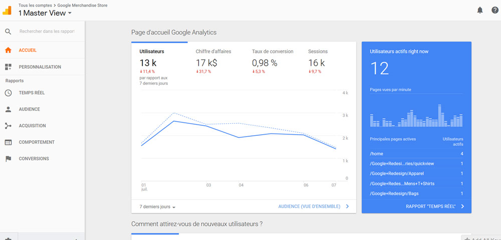 Outil Inbound - Google Analytics